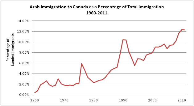 Arab immigration to canada as a percentage of total immigration 1960 2011