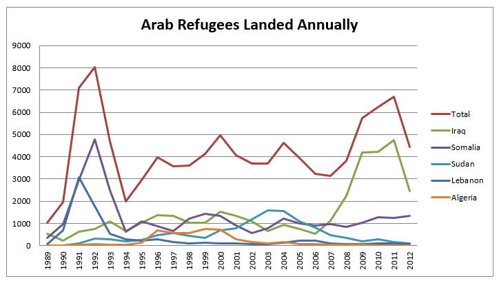 Arab refugees landed annually