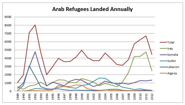 Arab refugees landed annually