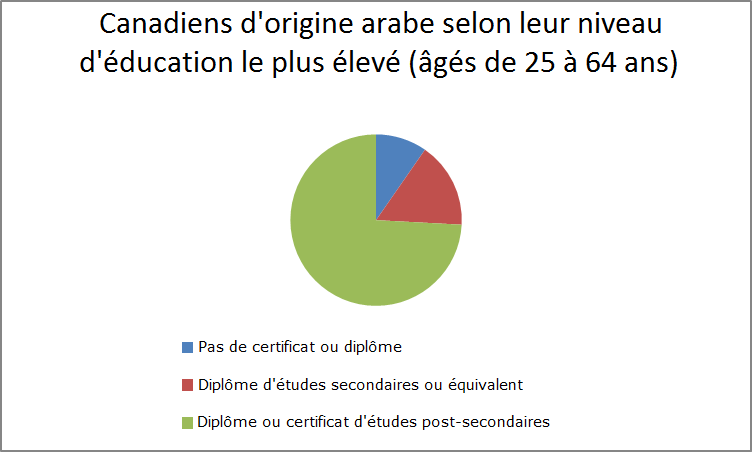 Canadian Arabs aged 25 to 64 by highest level of education-FR