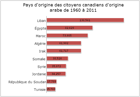 Top source arab countries 1960 2011-FR (1)