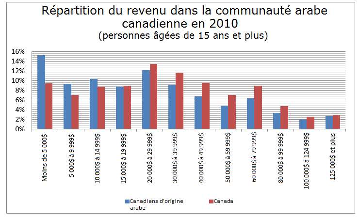 Total Income in 2010 of population aged 15 years and over-FR