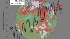 Temperature data from the Met Office (thin lines) compared to the optimal Cowtan and Way (2013) global reconstruction (thick lines). The straight red lines indicate the trend over the past 16 years in the respective data. The background image illustrates the coverage of the Met Office data, with colours indicating geographical temperature trends. The Arctic is warming much faster than the rest of the planet.