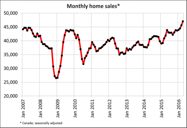 Monthly home sales in Canada
