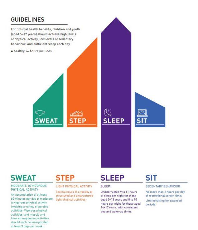 Sleep guidelines