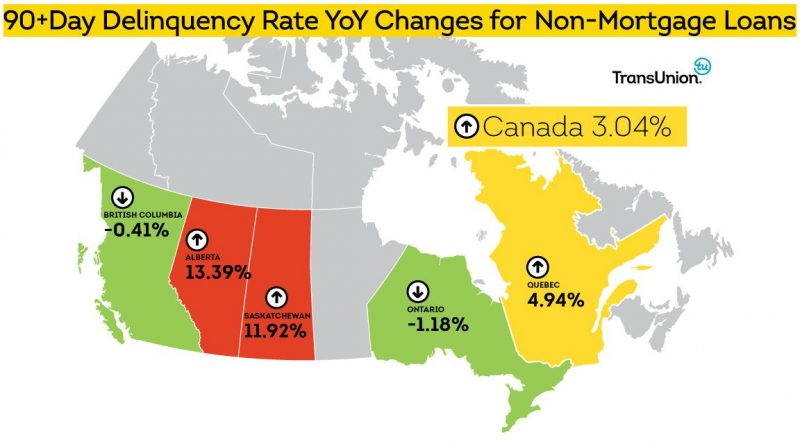 delinquency-rates-on-non-mortgage-loans
