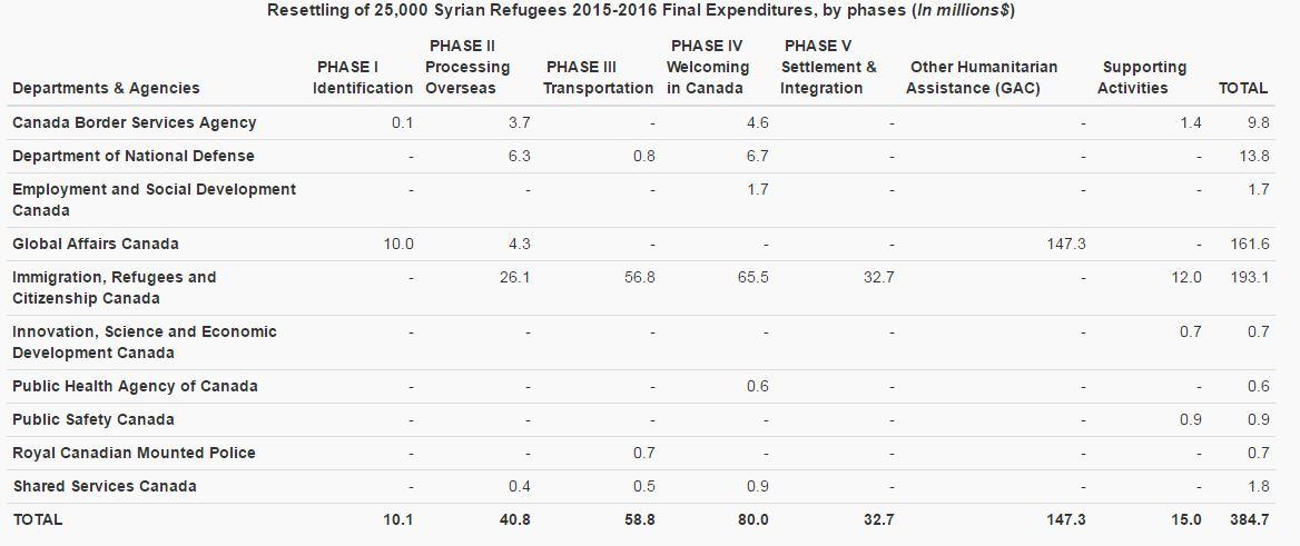 syrian-refugee-resettlement-cost