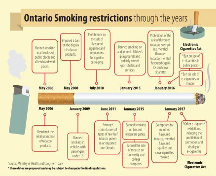 Stricter laws for tobacco users