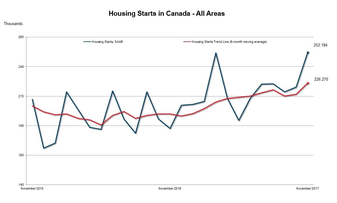 CMHC says November housing starts down in Victoria, remain high overall