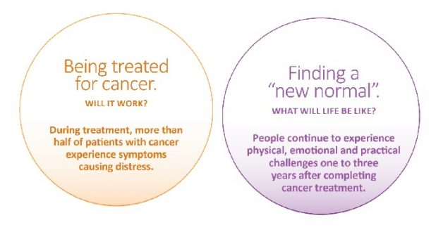 patient experience of cancer treatment