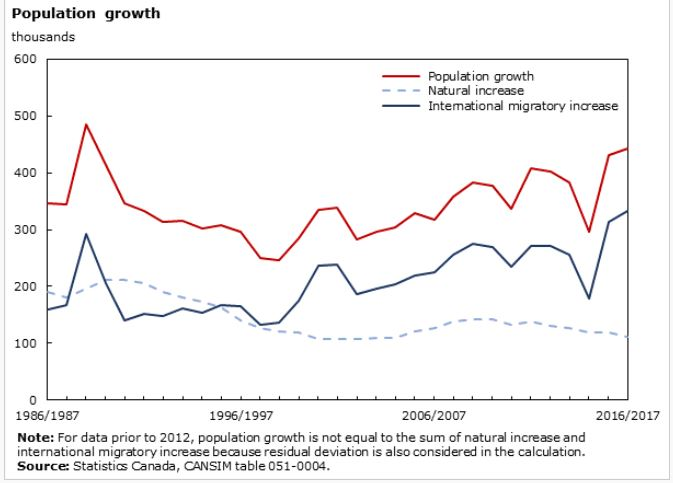 chart1_growth