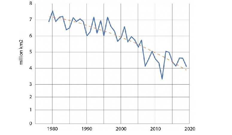 During the period monitored by satellites (1979-2019), the minimum Arctic sea ice extent in mid-September has shown a sharp decline (12.8 per cent per decade), which is likely to be unprecedented in the last 1,000 years. The summer of 2019 saw the second smallest extent of Arctic sea ice (after 2012). Graph by UNEP/GRID-Geneva, based on data from the National Oceanic and Atmospheric Administration and the National Snow and Ice Data Center.