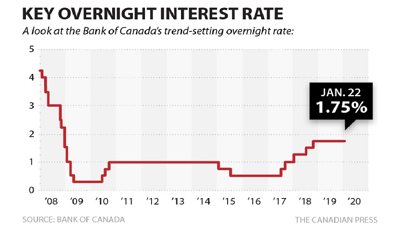 Bank of Canada holds rates, reduces growth forecast for Q1