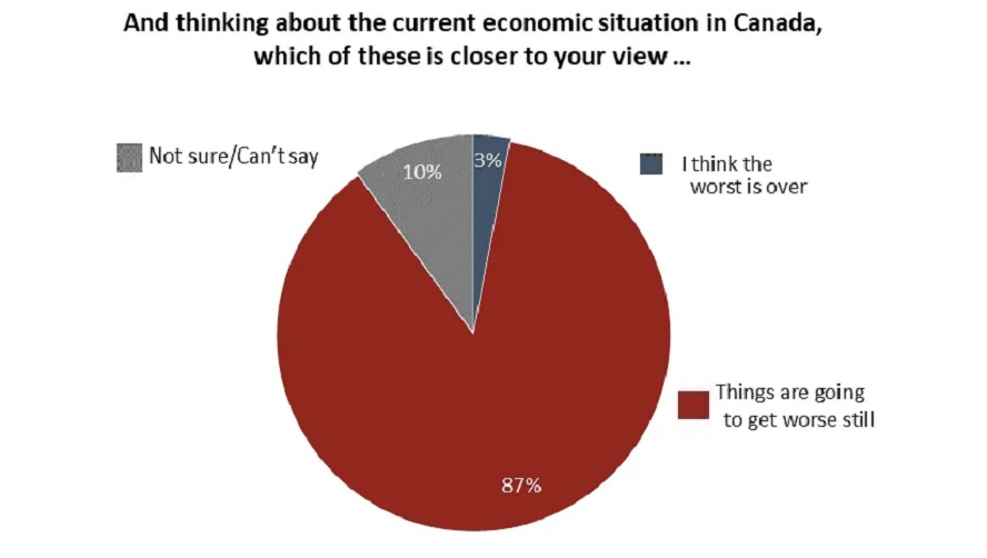 Canadians feel economic pain from COVID-19 will get worse