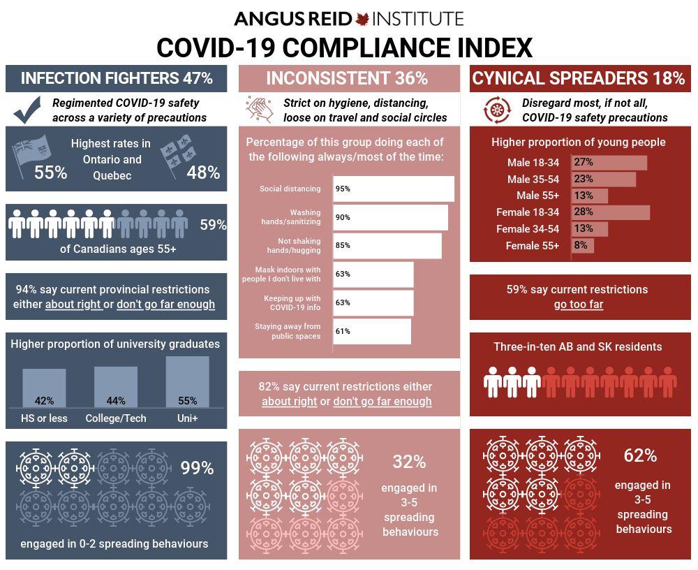 Sask. has highest percentage of people who disregard COVID-19 precautions
