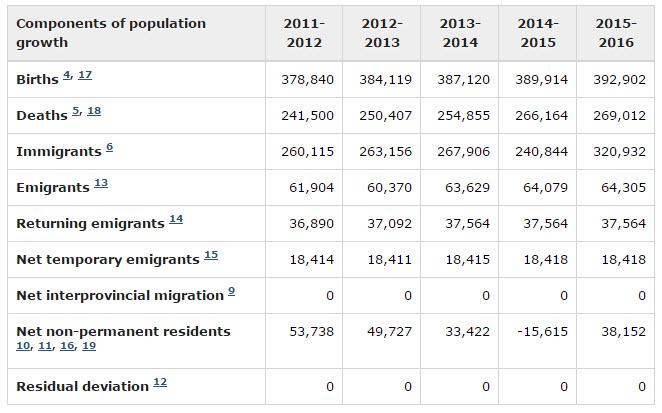 Población canadiense y rol de la inmigración.