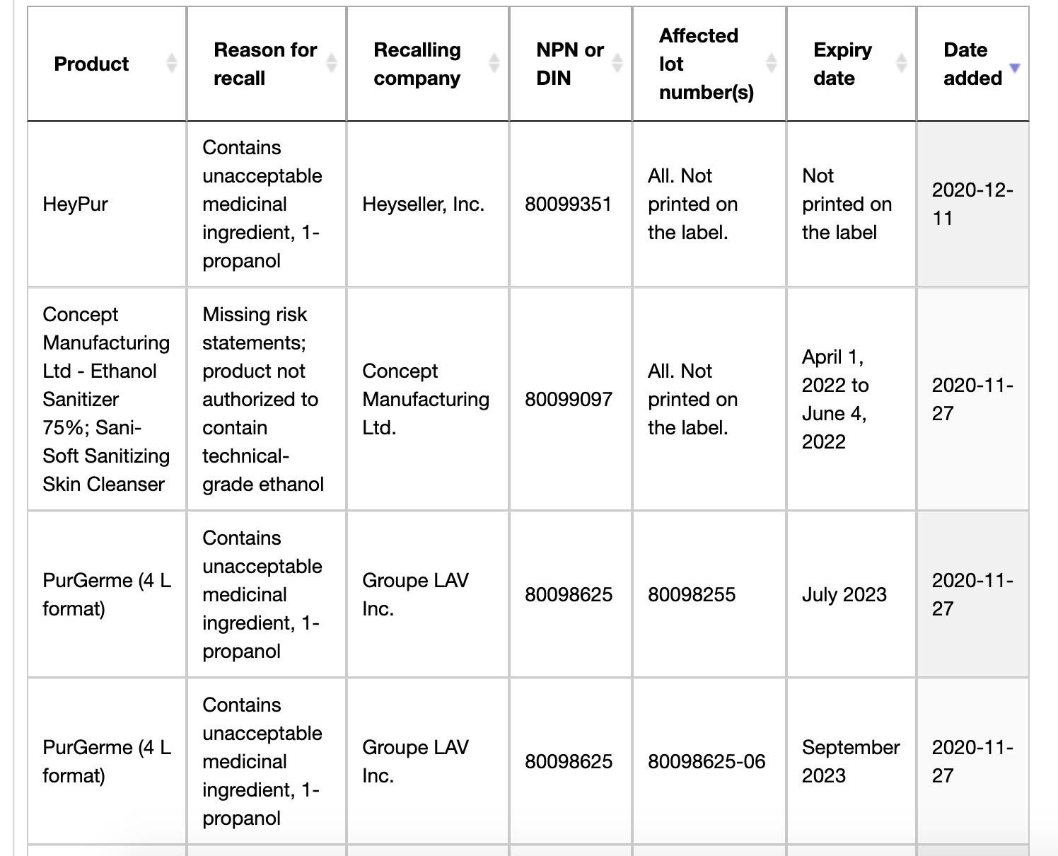 Aumenta lista de desinfectantes de manos retirados del mercado por Salud Canadá – RCI