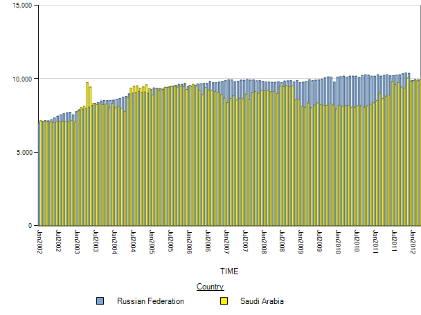 Russian oil production (gray) versus Saudi oil production (yellow).