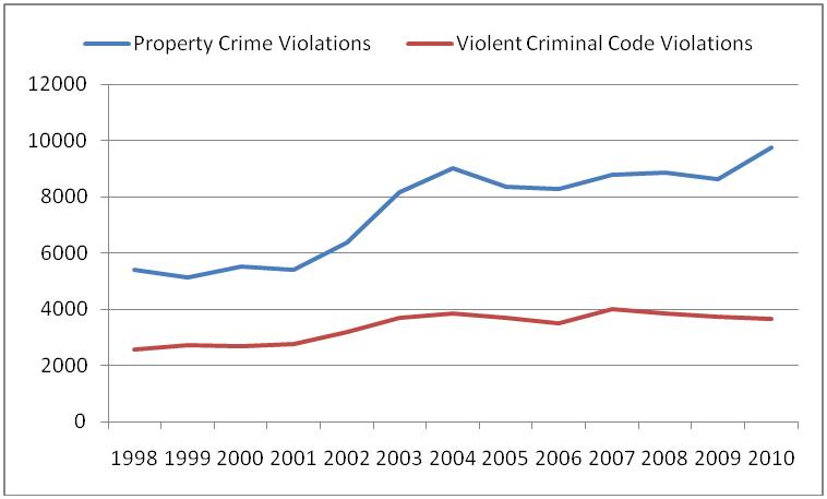 Crime_stats_chart