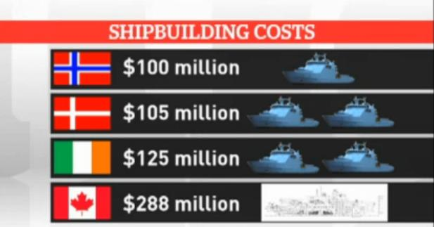 Comparing the Canadian costs with those of other countries. (CBC graphic)