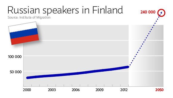 There are presently 62,000 Russian speakers in Finland. In 2050, there may be 240,000.(Yle Uutisgrafiikka)