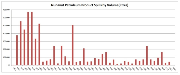 This graph charts petroleum product spills in Nunavut from 1971 to 2014. (Government of Nunavut)