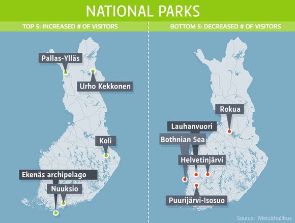 Results are based on visitor statistics gathered by Metsähallitus in 2005-2013. Statistics from the Bothnian Sea National Park were gathered in 2011-2013. (Yle News Graphics )