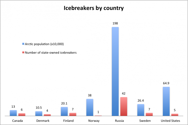 Russia owns nearly 60 per cent of the world's icebreakers. Norway, with its primarily ice-free coast, has just one. Note: the Arctic population of Denmark includes both Greenland (57,700) and Faroe Islands (47,700). (BarentsObserver)