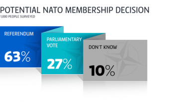 The survey was commissioned by Yle and carried out by Taloustutkimus Research. (Yle Uutisgrafiikka)