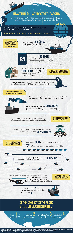 Source: WWF Canada