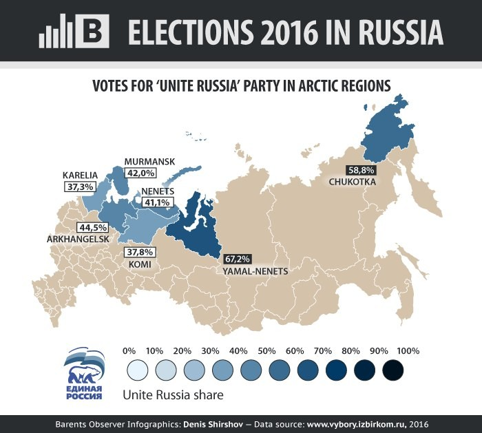Voter turnout and support for United Russia was biggest in Russia's Yamal-Nenets region. (Denis Shirshov/Barents Observer Infographics)