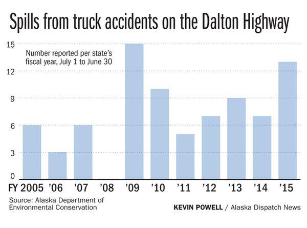 tanker-truck-crashes-and-spills-an-increasing-worry-on-alaska-highways-say-regulators
