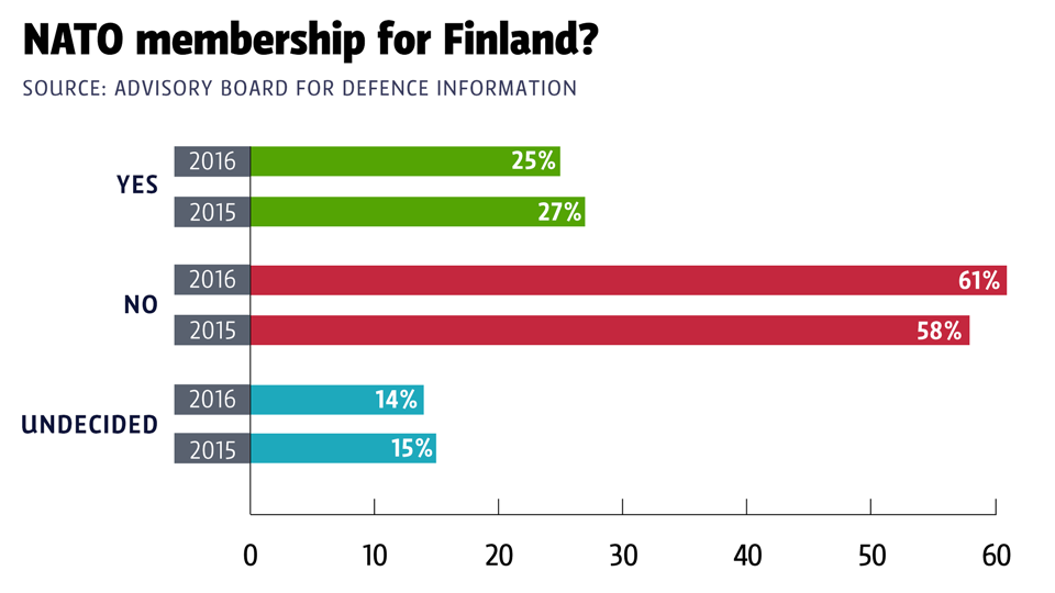 A poll published on Thursday suggests that the proportion of Finns who see Russia as a negative influence in Finland has risen. (Yle Uutisgrafiikka)