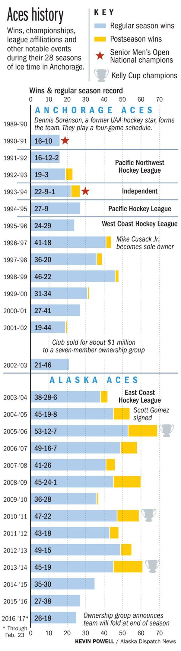 financially-struggling-alaska-professional-hockey-team-will-fold-at-seasons-end-6