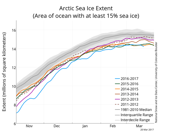 arctic-sea-ice-reaches-record-low-maximum-extent-for-3rd-winter-in-a-row-1