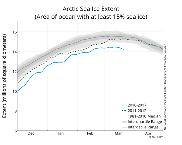 arctic-sea-ice-reaches-record-low-maximum-extent-for-3rd-winter-in-a-row