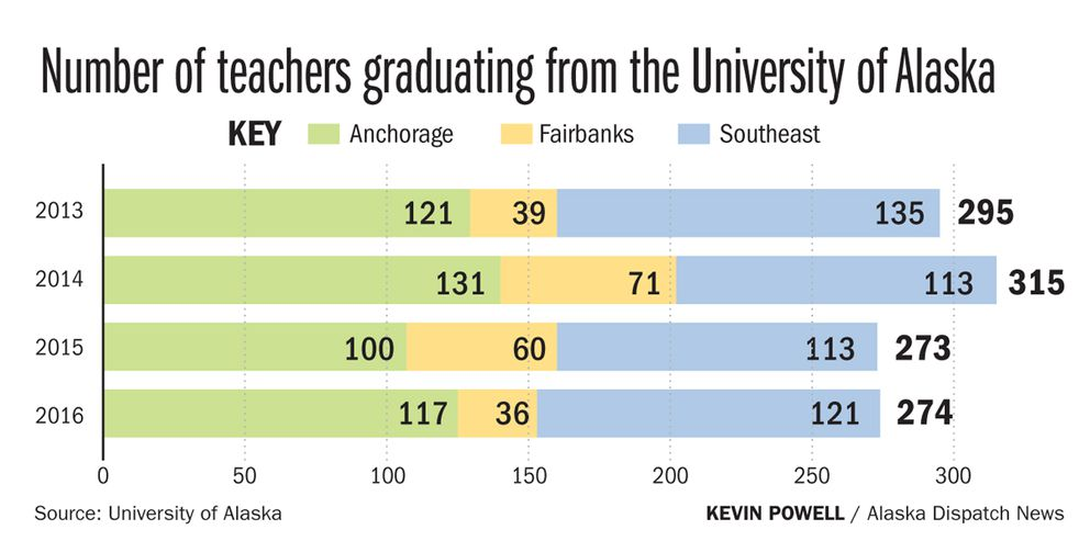 every-year-its-harder-hiring-teachers-gets-increasingly-difficult-in-rural-alaska-1