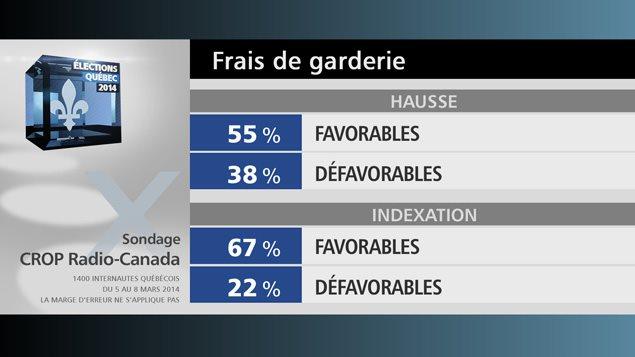 Soixante-sept pour cent des Québécois sondées sont également en faveur d'une indexation annuelle des frais de garderie.