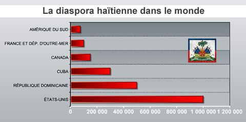 L'ex-dictateur d'Haïti Jean-Claude Duvalier l'emporte-t-il