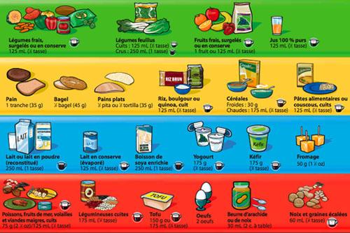 Suivre le guide alimentaire est un jeu d'enfant pour beaucoup de Canadiens. Mais est-ce encore un outil sérieux?