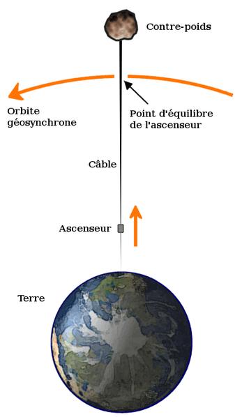 L'idée d'un ascenseur spatial a été popularisée par des auteurs de science-fiction, qui envisageaient l'utilisation d'un câble s'étirant depuis la surface de la Terre.