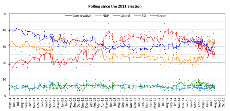 Canada_polling_since_2011_election