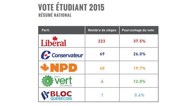 Le vote symbolique des étudiants canadiens reflète la réalité électorale