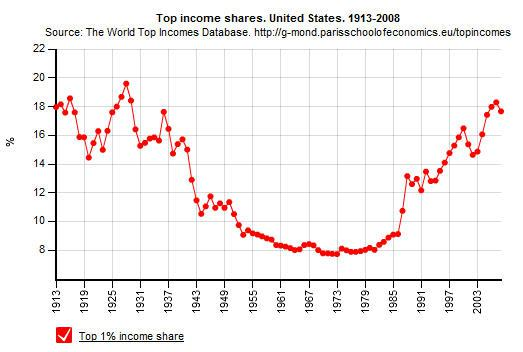Part des revenus des 1% les plus riches aux États-Unis entre 1913 et 2008