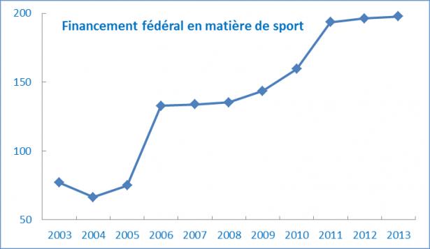 financement_funding_2012-13_1417458014821_fra