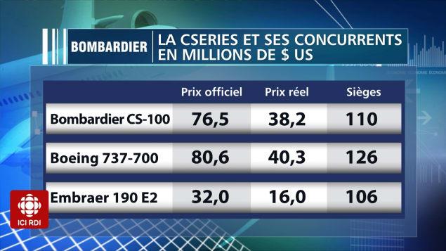 Depuis plusieurs années, le « rabais » accordé par les constructeurs aériens se situe à près de 50 % du prix officiel des avions. Photo : Radio-Canada