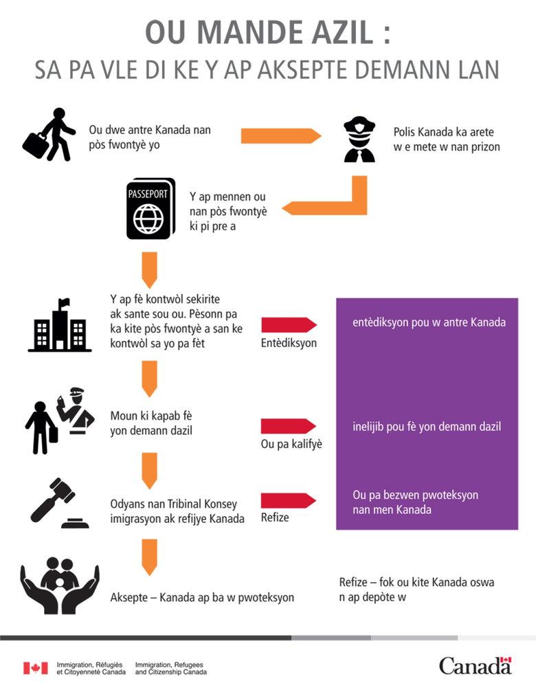 Une brochure en langue créole à l'intention des Haïtiens des États-Unis énonçant des moyens légaux de demander l'asile au Canada et des conseils contre le passage illégal.