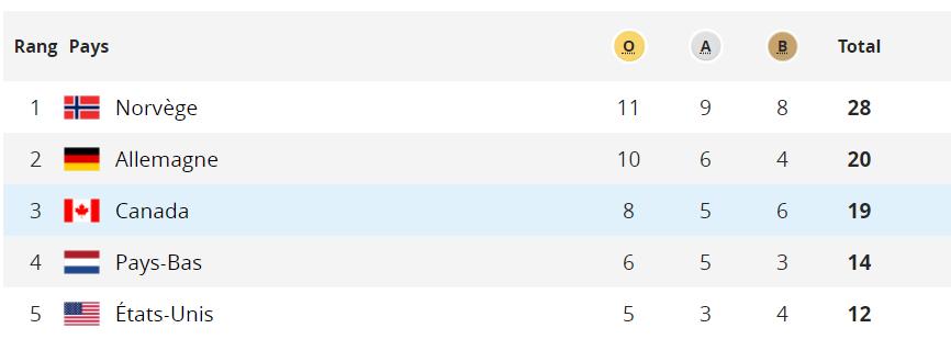 Tableau des médailles au terme de la journée de mardi.