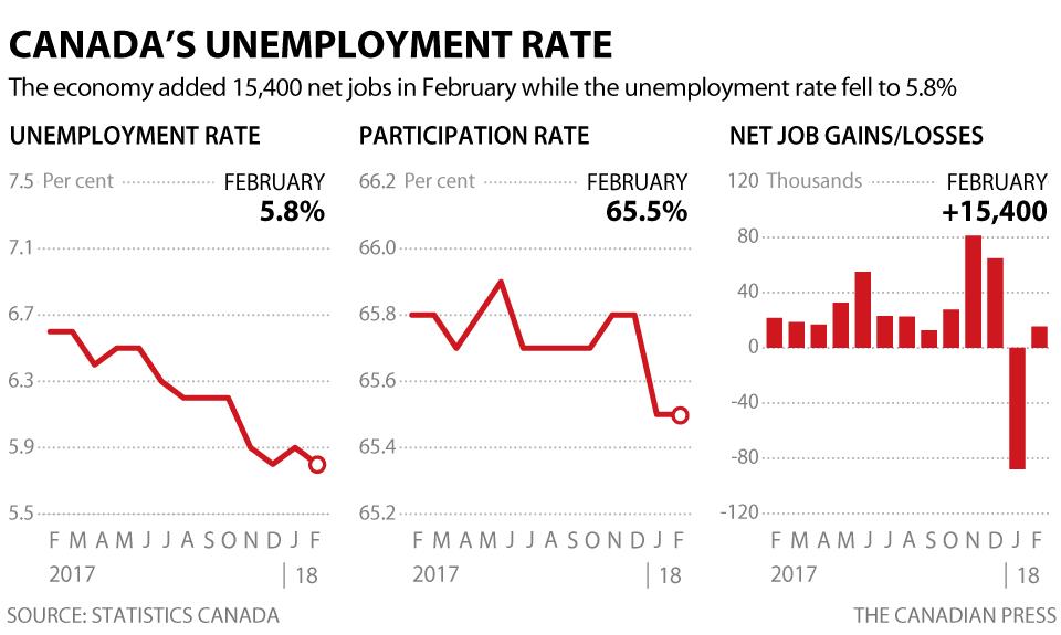 Le taux de chômage recule à 5,8 % en février