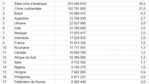Les principaux pays producteurs de maïs-grain en 2011 (StatCan)